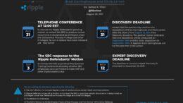 Обновленное расписание предстоящих событий в процессе между Ripple и SEC
